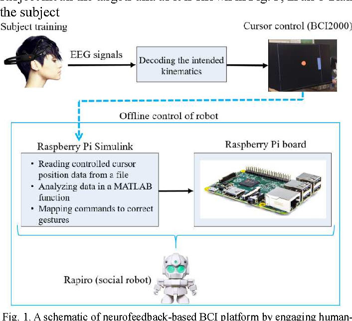 Figure 1 for Brain Computer Interface for Gesture Control of a Social Robot: an Offline Study