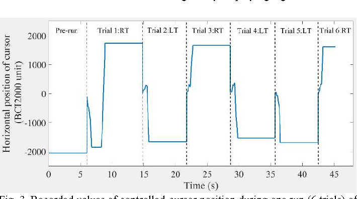 Figure 3 for Brain Computer Interface for Gesture Control of a Social Robot: an Offline Study