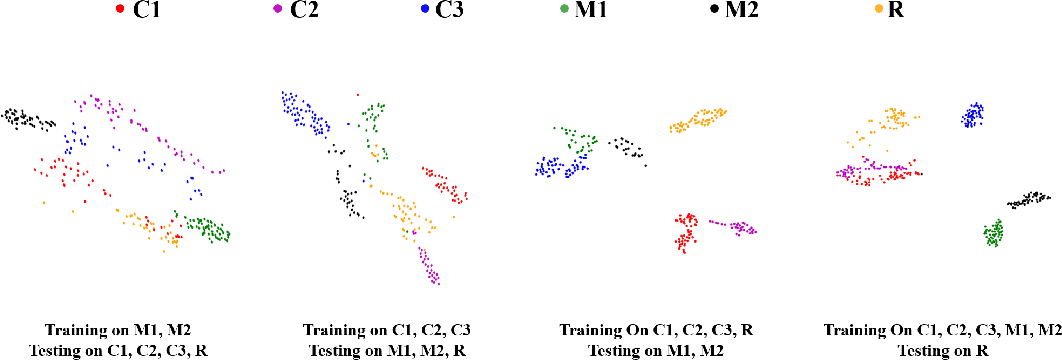 Figure 2 for Camera Invariant Feature Learning for Generalized Face Anti-spoofing