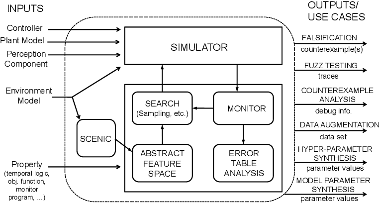 Figure 1 for VERIFAI: A Toolkit for the Design and Analysis of Artificial Intelligence-Based Systems
