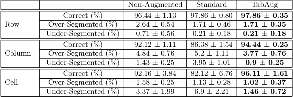Figure 2 for TabAug: Data Driven Augmentation for Enhanced Table Structure Recognition