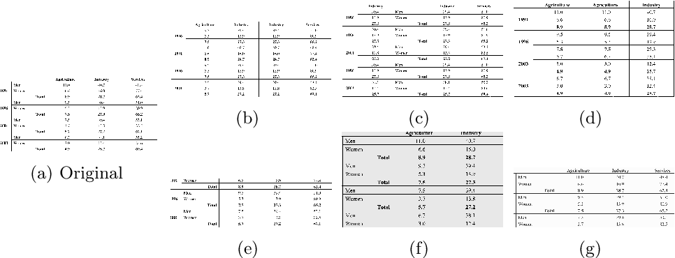 Figure 3 for TabAug: Data Driven Augmentation for Enhanced Table Structure Recognition