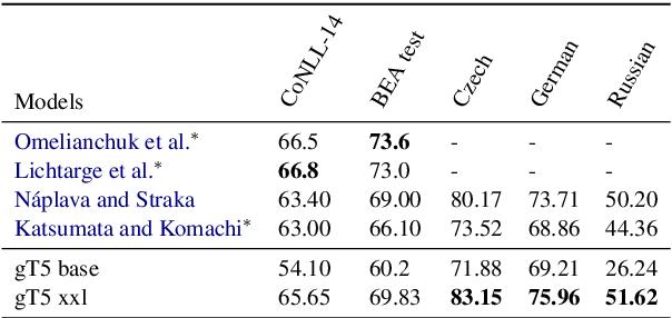 Figure 2 for A Simple Recipe for Multilingual Grammatical Error Correction