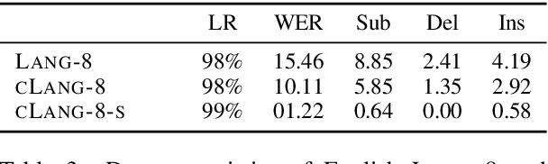 Figure 3 for A Simple Recipe for Multilingual Grammatical Error Correction