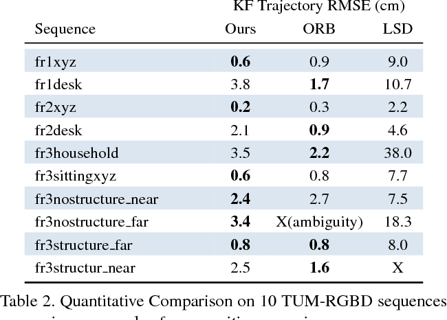 Figure 4 for GSLAM: Initialization-robust Monocular Visual SLAM via Global Structure-from-Motion
