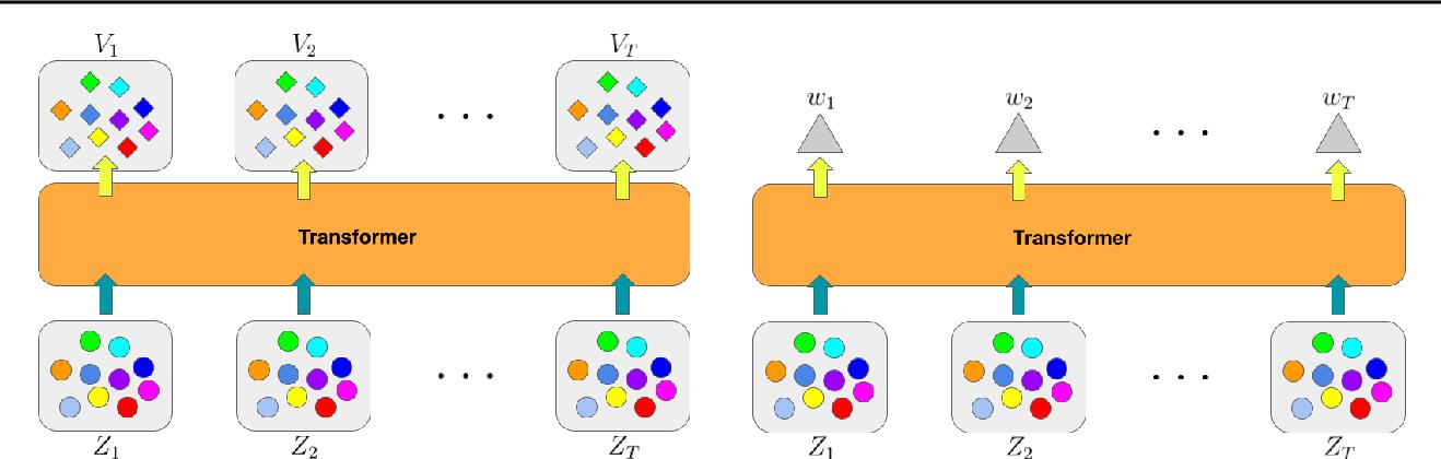 Figure 4 for baller2vec: A Multi-Entity Transformer For Multi-Agent Spatiotemporal Modeling