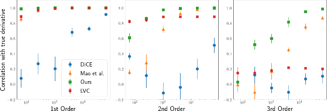 Figure 2 for Loaded DiCE: Trading off Bias and Variance in Any-Order Score Function Estimators for Reinforcement Learning