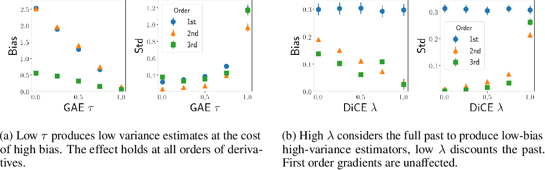 Figure 3 for Loaded DiCE: Trading off Bias and Variance in Any-Order Score Function Estimators for Reinforcement Learning