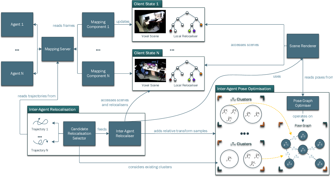 Figure 4 for Collaborative Large-Scale Dense 3D Reconstruction with Online Inter-Agent Pose Optimisation