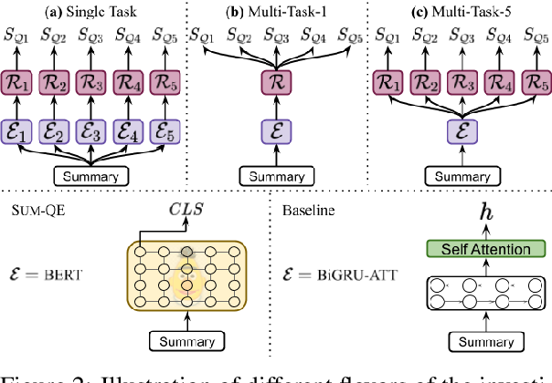 Figure 3 for SumQE: a BERT-based Summary Quality Estimation Model