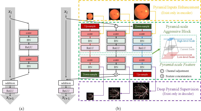 Figure 1 for Pyramid U-Net for Retinal Vessel Segmentation