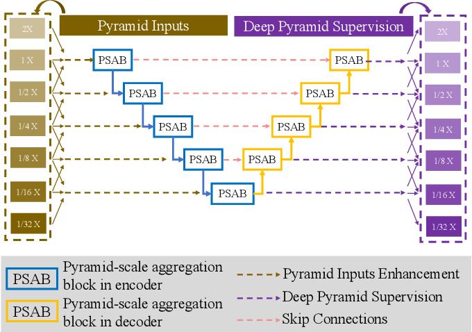 Figure 3 for Pyramid U-Net for Retinal Vessel Segmentation