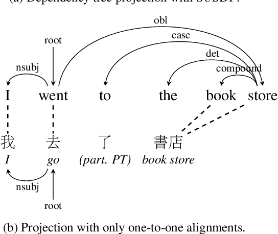 Figure 1 for Substructure Distribution Projection for Zero-Shot Cross-Lingual Dependency Parsing