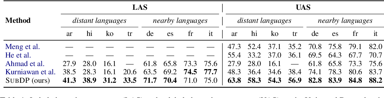 Figure 2 for Substructure Distribution Projection for Zero-Shot Cross-Lingual Dependency Parsing