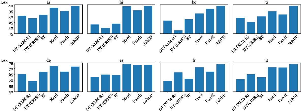 Figure 3 for Substructure Distribution Projection for Zero-Shot Cross-Lingual Dependency Parsing