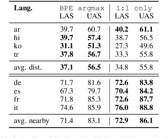 Figure 4 for Substructure Distribution Projection for Zero-Shot Cross-Lingual Dependency Parsing
