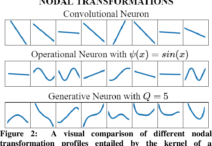 Figure 2 for Robust Peak Detection for Holter ECGs by Self-Organized Operational Neural Networks