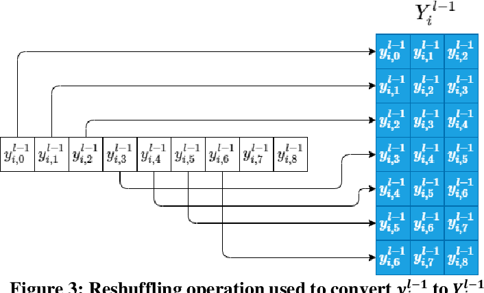 Figure 3 for Robust Peak Detection for Holter ECGs by Self-Organized Operational Neural Networks