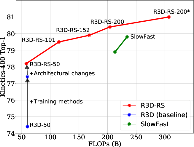 Figure 1 for Revisiting 3D ResNets for Video Recognition