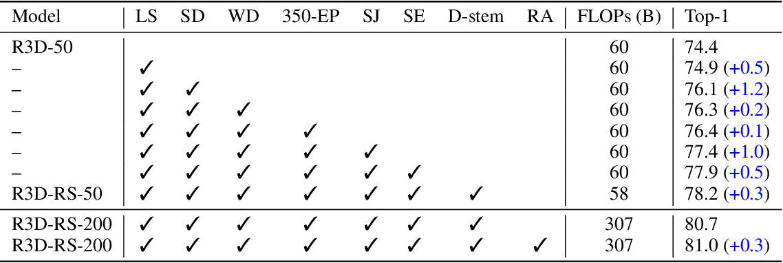 Figure 3 for Revisiting 3D ResNets for Video Recognition