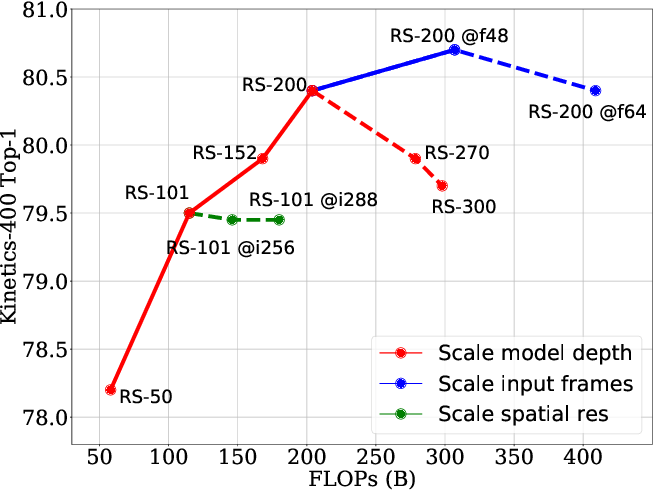 Figure 4 for Revisiting 3D ResNets for Video Recognition