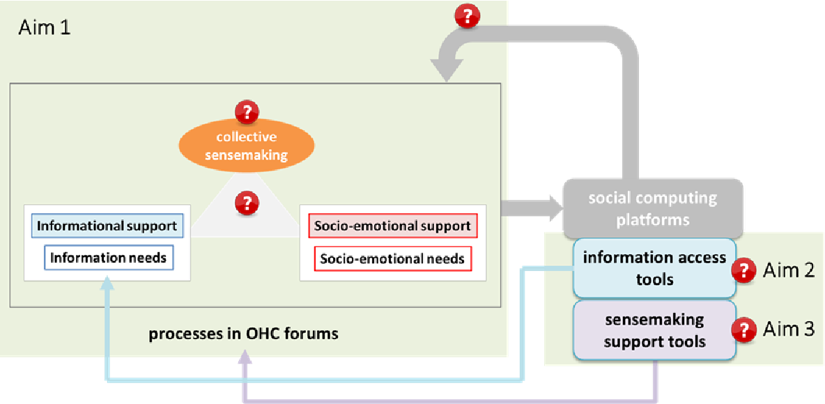 PDF] Investigating and Supporting Sensemaking within Online Health
