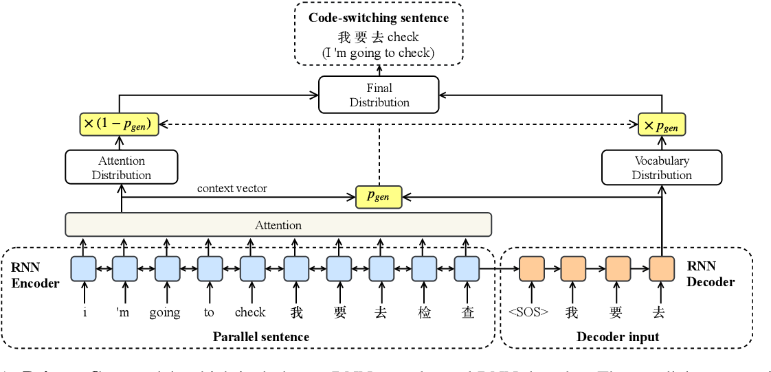Figure 1 for Code-Switched Language Models Using Neural Based Synthetic Data from Parallel Sentences