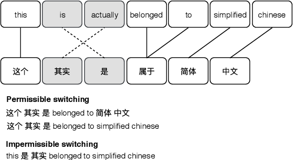 Figure 3 for Code-Switched Language Models Using Neural Based Synthetic Data from Parallel Sentences