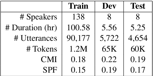 Figure 2 for Code-Switched Language Models Using Neural Based Synthetic Data from Parallel Sentences