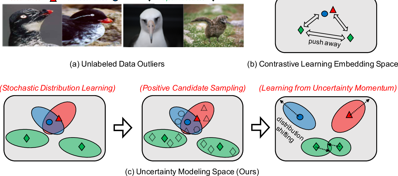 Figure 3 for Unsupervised Embedding Learning from Uncertainty Momentum Modeling