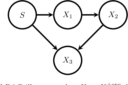 Figure 1 for Causal interpretation rules for encoding and decoding models in neuroimaging