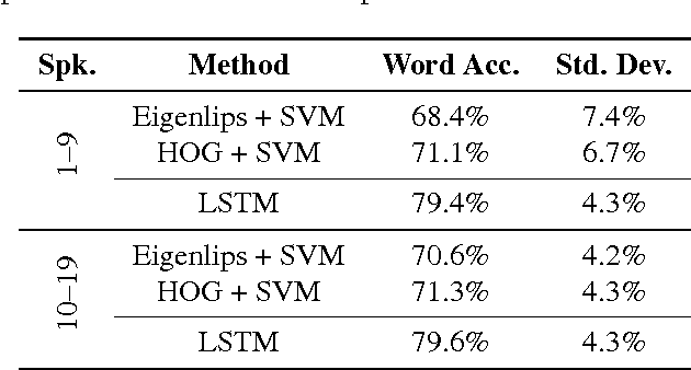 Figure 2 for Lipreading with Long Short-Term Memory
