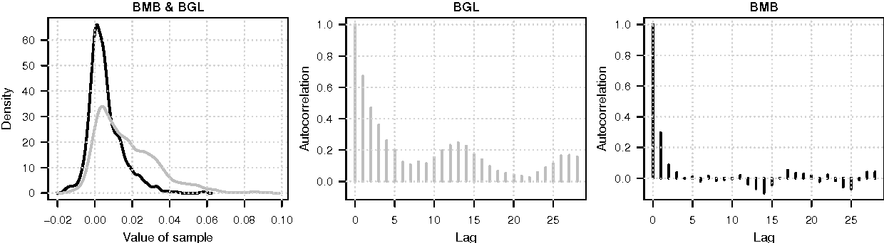Figure 4 for Bayesian Markov Blanket Estimation