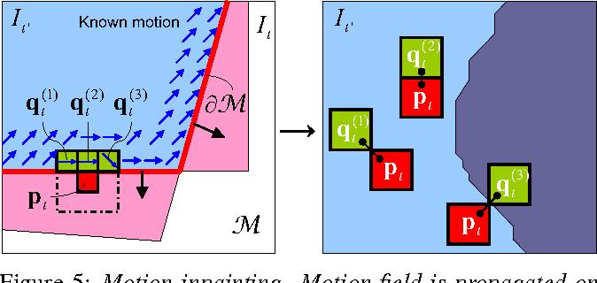 Figure 5 from Full-frame video stabilization - Semantic Scholar