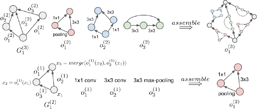 Figure 1 for Hierarchical Representations for Efficient Architecture Search