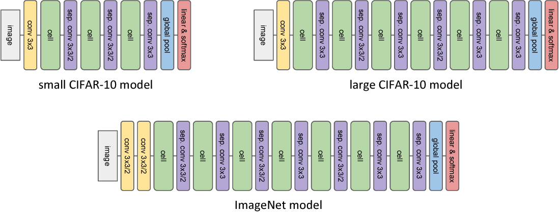 Figure 3 for Hierarchical Representations for Efficient Architecture Search