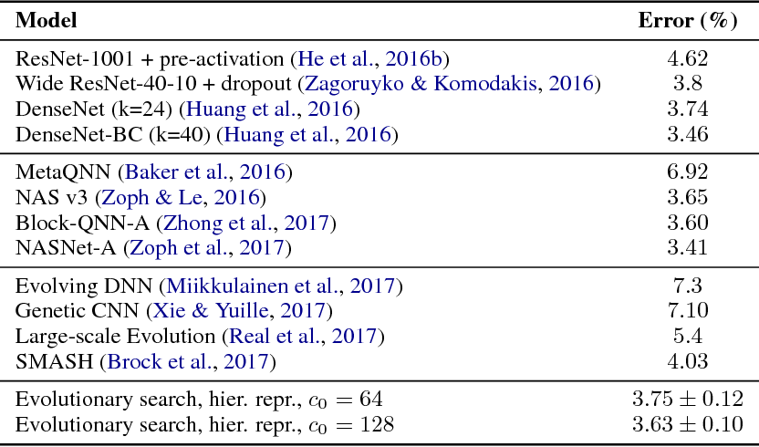 Figure 4 for Hierarchical Representations for Efficient Architecture Search