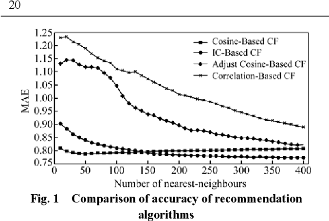 A Collaborative Filtering Recommendation Algorithm Based On Item And