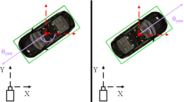 Figure 1 for Joint 3D Proposal Generation and Object Detection from View Aggregation