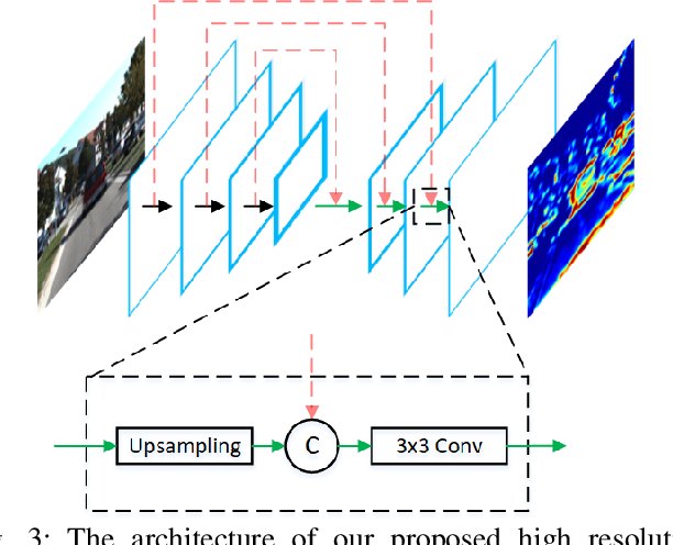 Figure 3 for Joint 3D Proposal Generation and Object Detection from View Aggregation