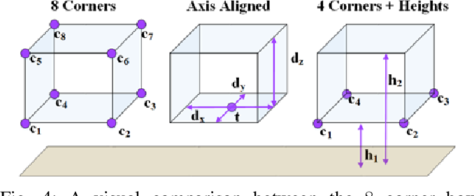 Figure 4 for Joint 3D Proposal Generation and Object Detection from View Aggregation