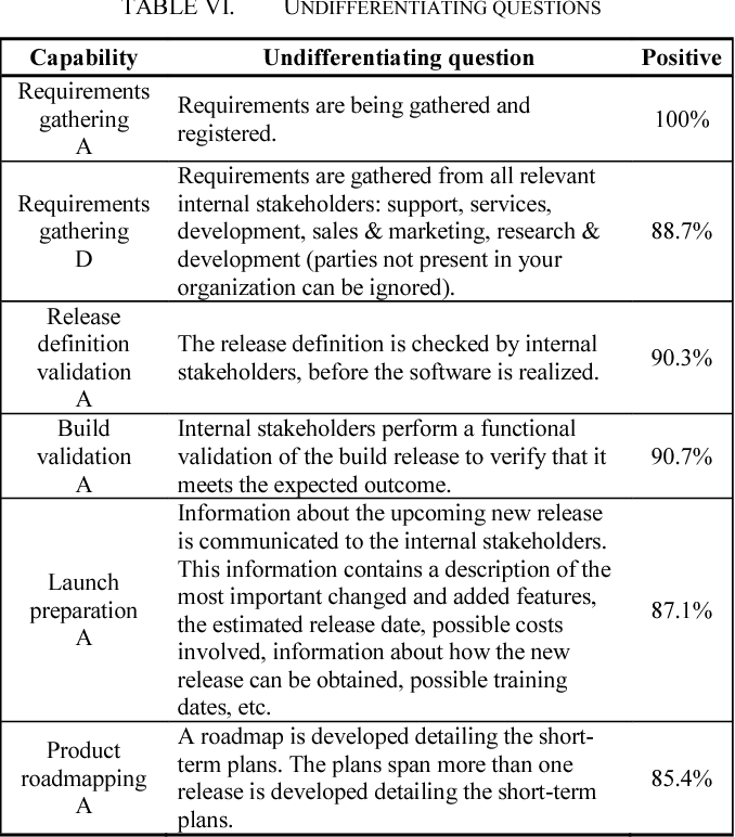 Table VI from Evaluating the Software Product Management