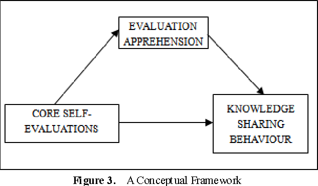 Self Evaluations | Towards An Understanding Of The Effect Of Core Self Evaluations And