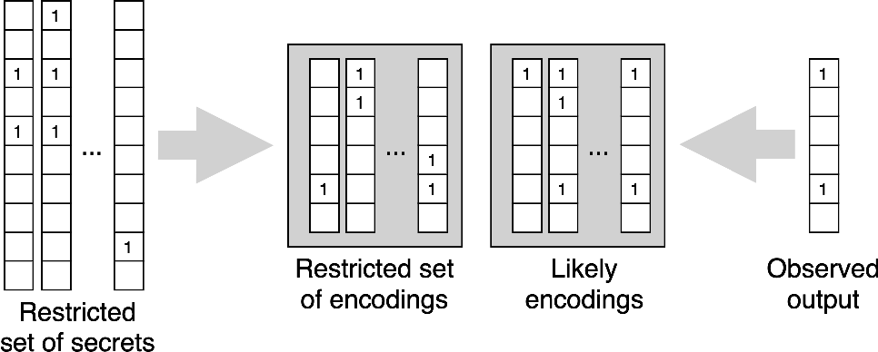Figure 4 for Bloom Origami Assays: Practical Group Testing