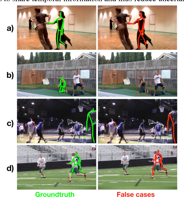 Figure 1 for Pose Flow: Efficient Online Pose Tracking