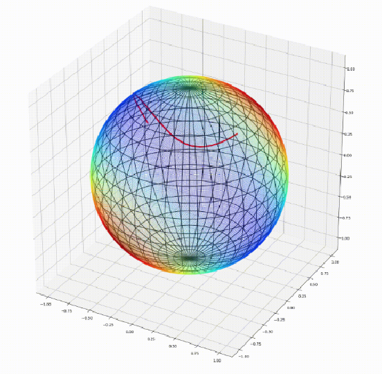 Figure 1 for Geomstats: A Python Package for Riemannian Geometry in Machine Learning