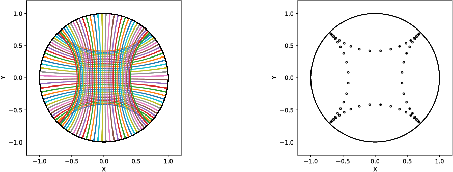 Figure 2 for Geomstats: A Python Package for Riemannian Geometry in Machine Learning