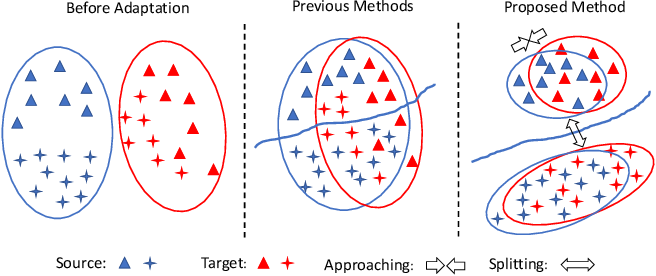 Figure 1 for Contrastive Adaptation Network for Unsupervised Domain Adaptation