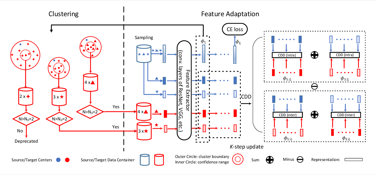Figure 3 for Contrastive Adaptation Network for Unsupervised Domain Adaptation