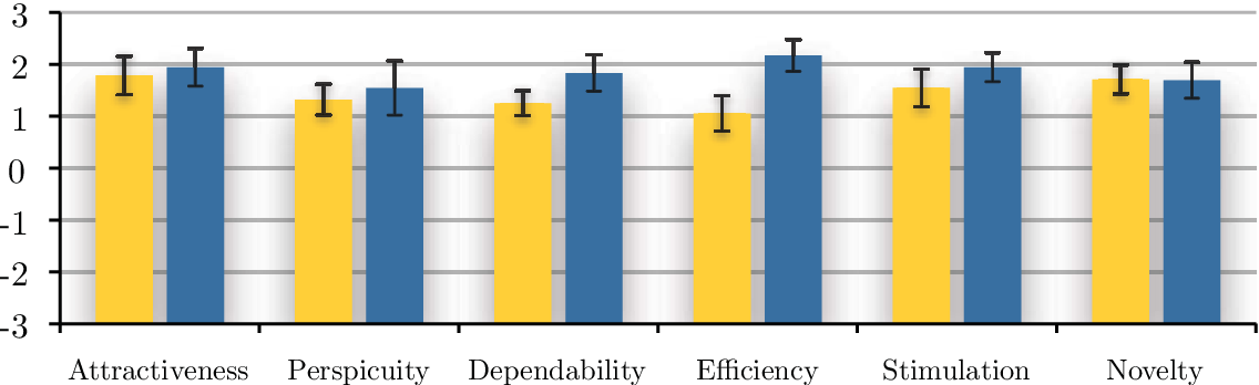 Figure 6.8: Positive User Experience: Average UEQ scores with confidence intervals for the two tools in comparison.